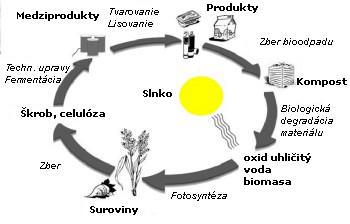 bioplast_cyklus