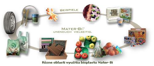 bioplastmaterbi