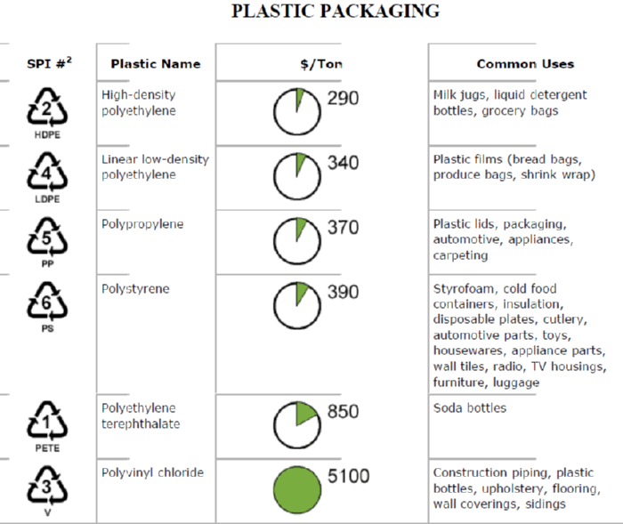 plastic package use