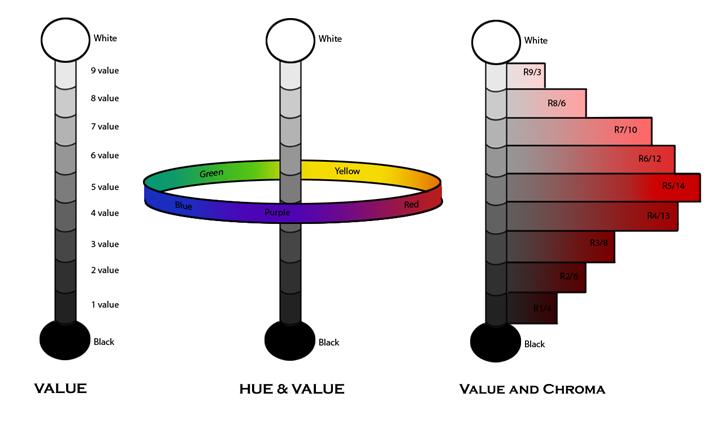 HueValue&Chroma